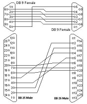 RS232 DB25 MALE TO MALE DB25