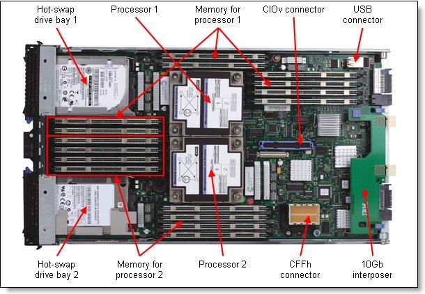 Blade Servers' Parts