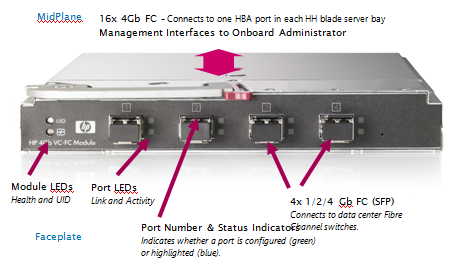 Fibre Channel Switches