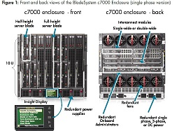 HPE C7000 Blade System